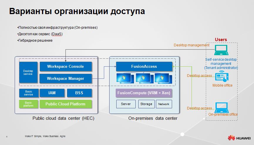 Защищенное рабочее место на базе VDI Huawei FusionCloud Desktop Solution 6.1 - 4