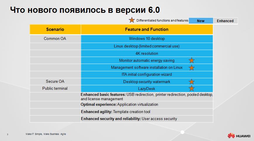 Защищенное рабочее место на базе VDI Huawei FusionCloud Desktop Solution 6.1 - 5