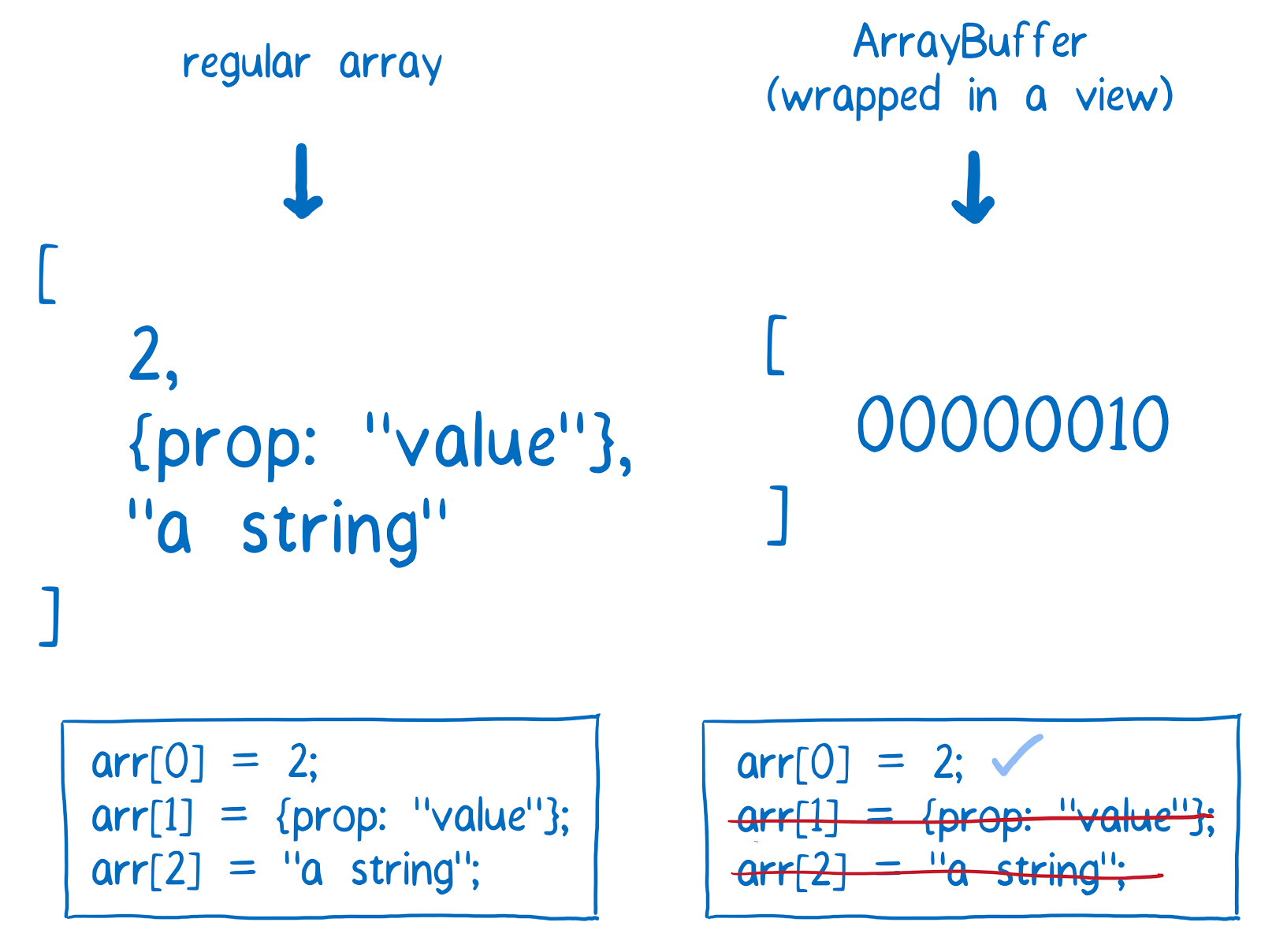 ArrayBuffer и SharedArrayBuffer в JavaScript, часть 2: знакомство с новыми объектами языка - 4