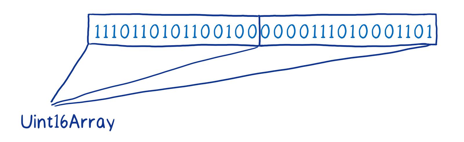 ArrayBuffer и SharedArrayBuffer в JavaScript, часть 2: знакомство с новыми объектами языка - 7