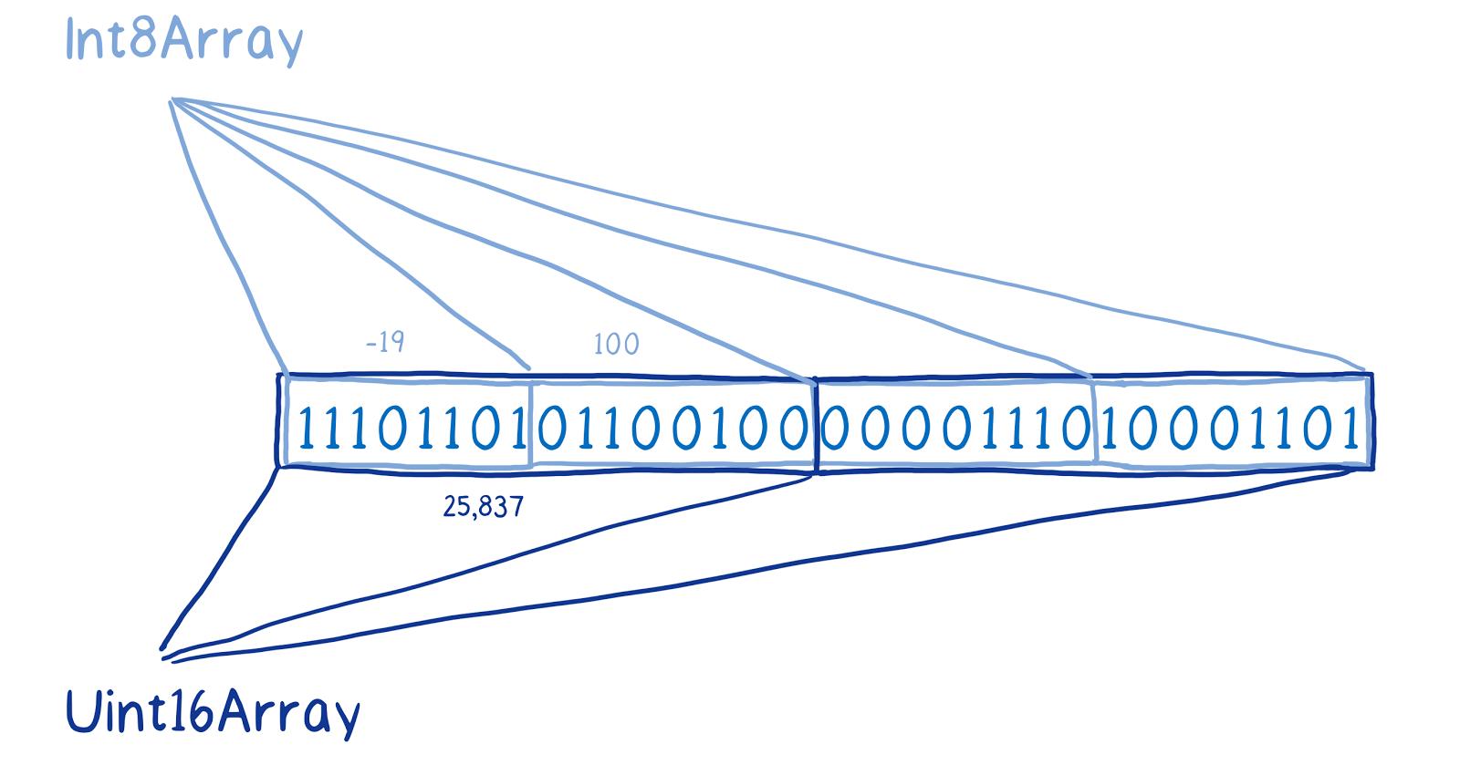 ArrayBuffer и SharedArrayBuffer в JavaScript, часть 2: знакомство с новыми объектами языка - 8