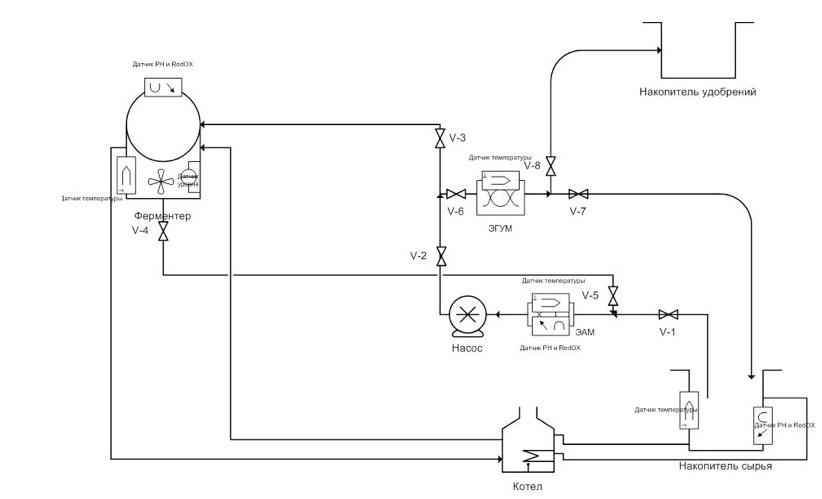 Биогаз из биомасс. Часть II - 5