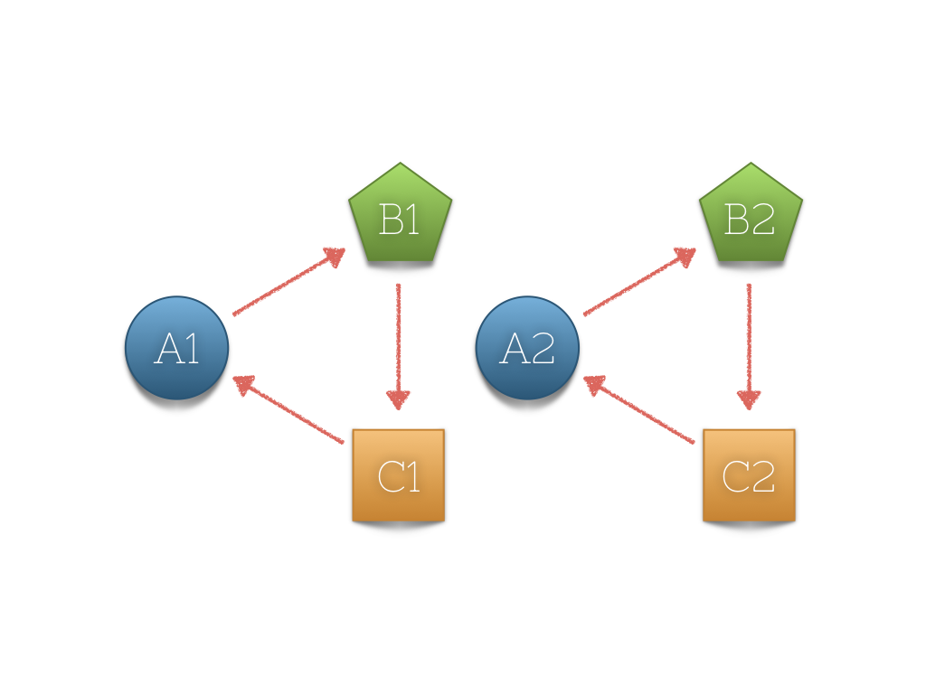 Эффективная DI библиотека на Swift в 200 строк кода - 1