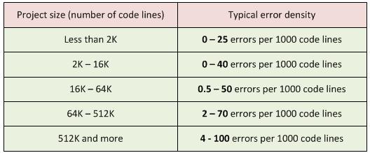 """Таблица 2. Размер проекта и типичная плотность ошибок. Источники данных: """"Program Quality and Programmer Productivity"""" (Jones, 1977), """"Estimating Software Costs"""" (Jones, 1998)."""