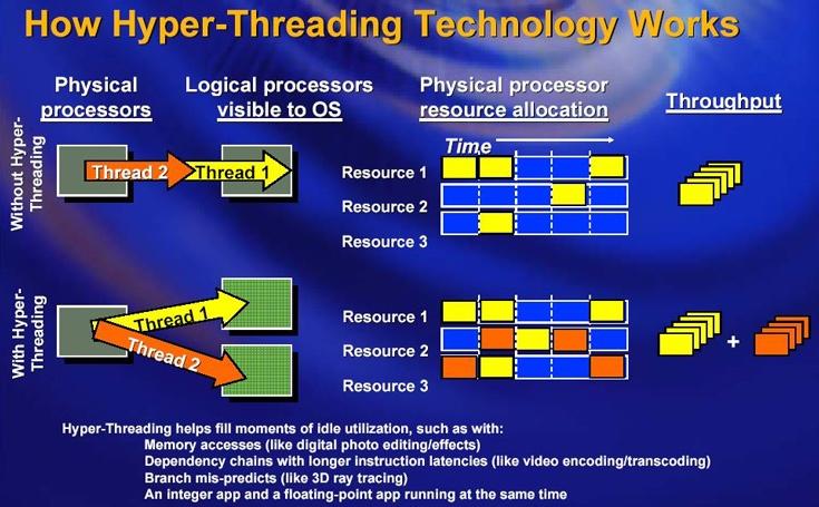 В качестве временного решения можно запретить HyperThreading в настройках UEFI