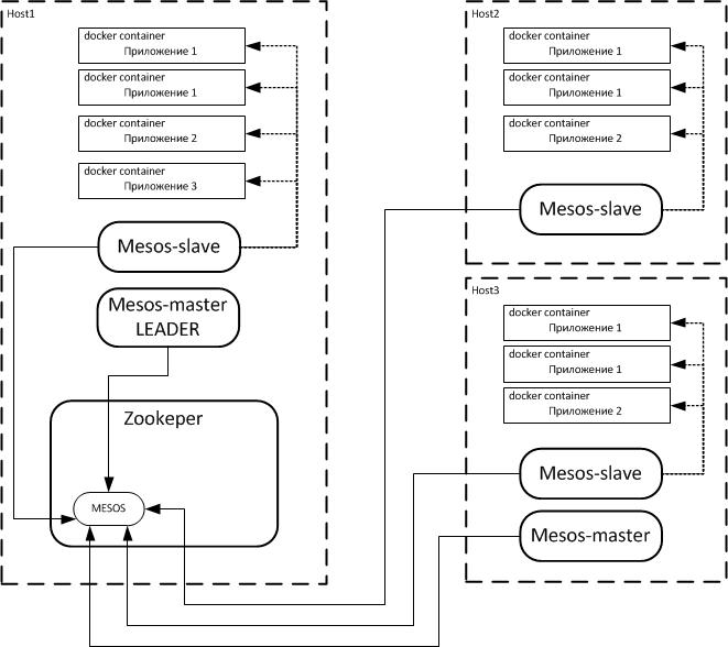 Построение систем управления приложениями в распределенной кластерной инфраструктуре на базе технологии MESOS - 2