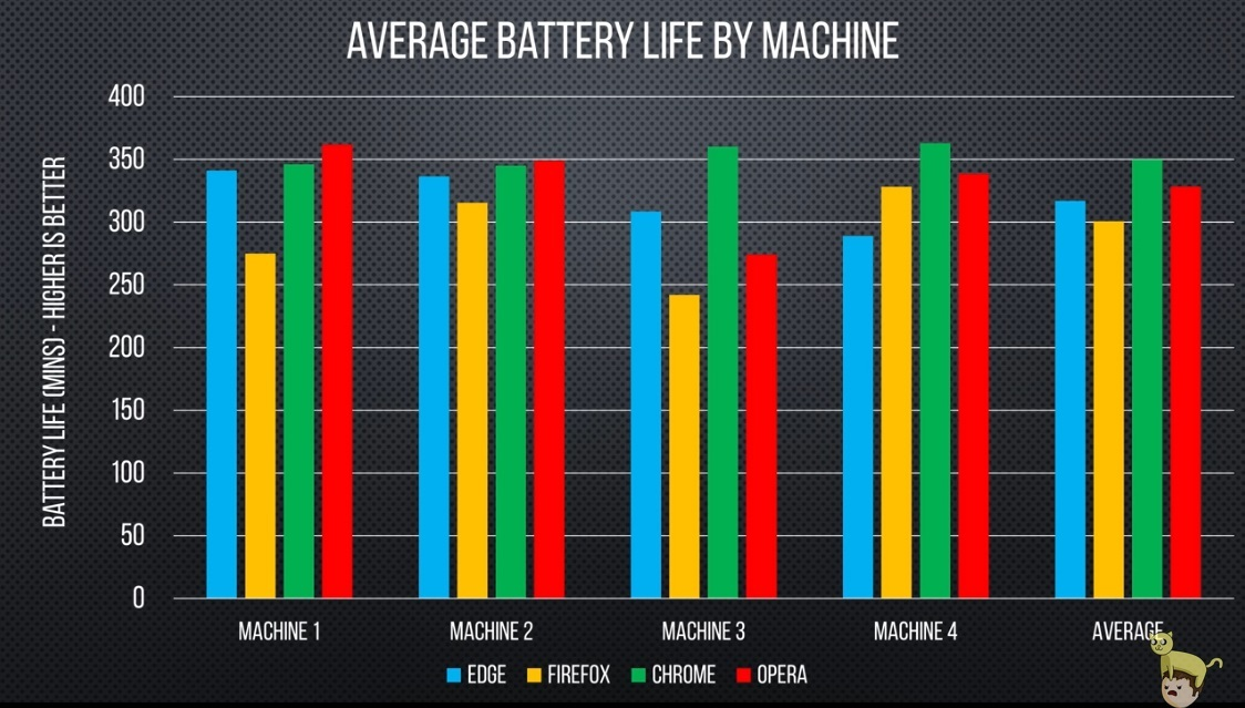 В независимом тесте Chrome и Opera оказались самыми энергоэффективными - 3