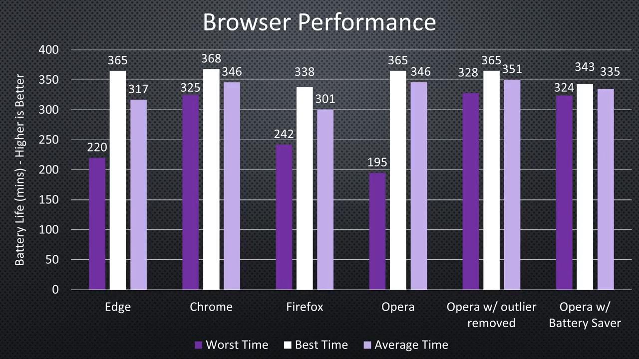 В независимом тесте Chrome и Opera оказались самыми энергоэффективными - 4