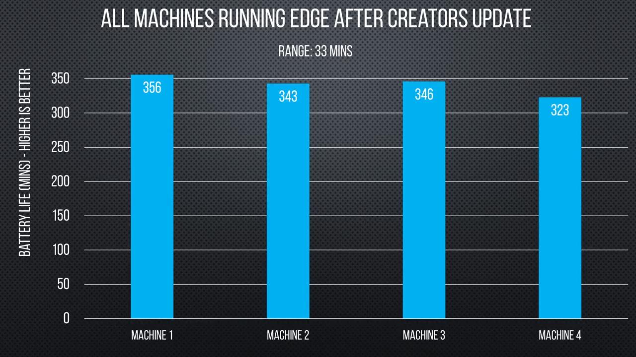 В независимом тесте Chrome и Opera оказались самыми энергоэффективными - 5