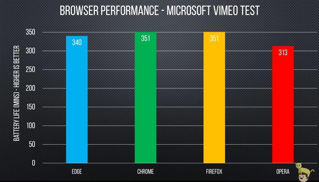 В независимом тесте Chrome и Opera оказались самыми энергоэффективными - 6