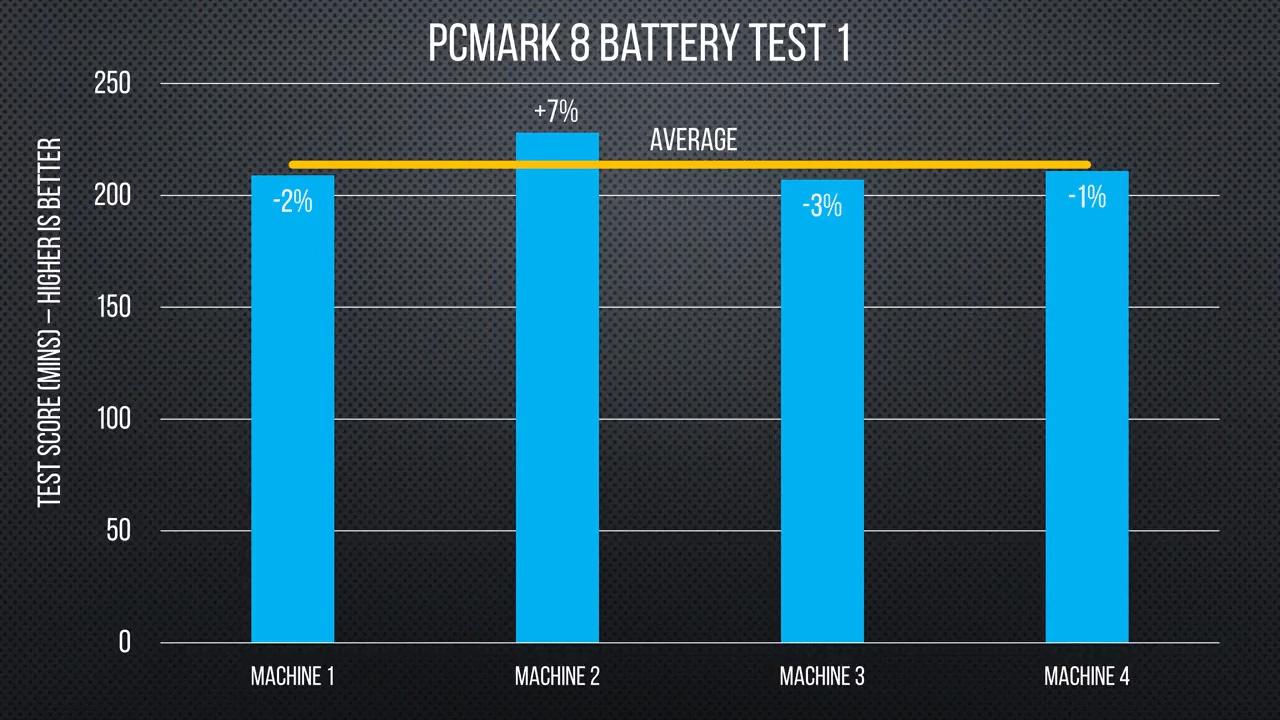 В независимом тесте Chrome и Opera оказались самыми энергоэффективными - 7