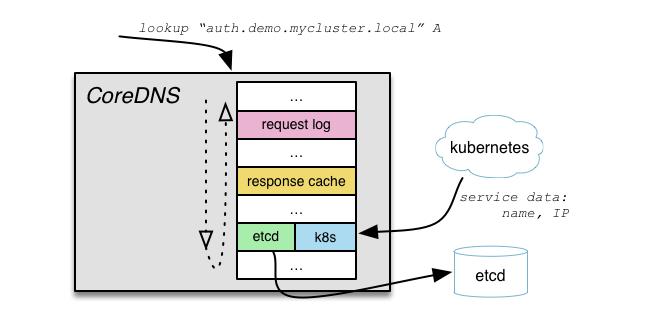 CoreDNS — DNS-сервер для мира cloud native и Service Discovery для Kubernetes - 2
