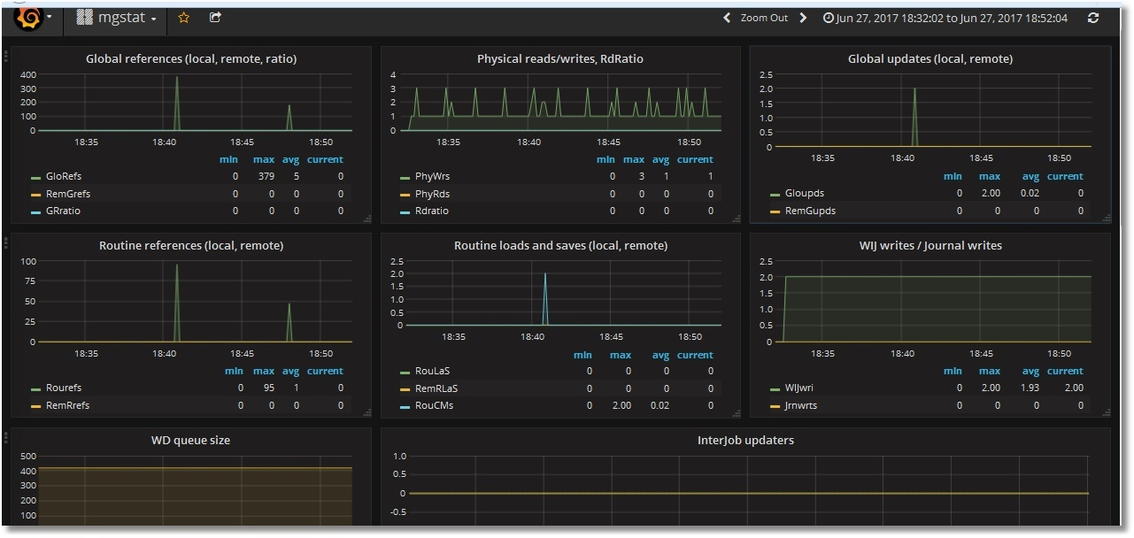 Grafana mgstat Dashboard