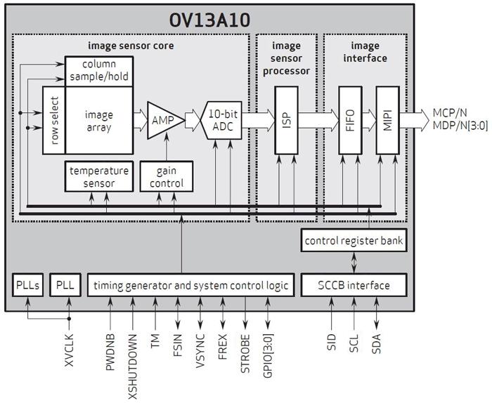 Разрешение датчиков изображения OmniVision OV13A10 и OV13A1Q равно 13 Мп