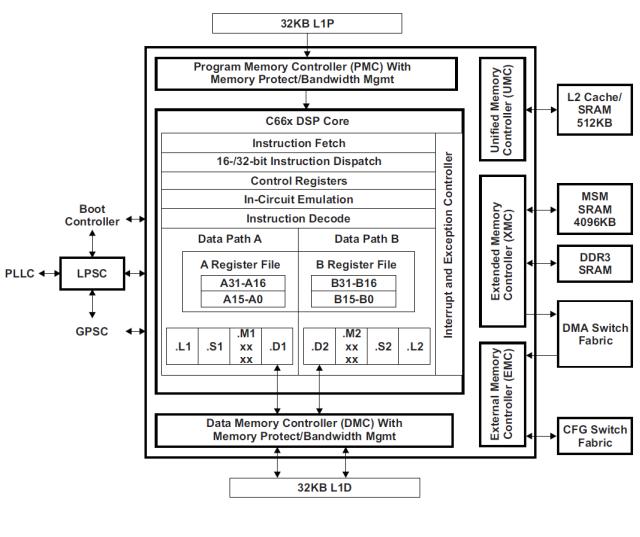Многоядерный DSP TMS320C6678. Операционные ядра: вычислительные ресурсы процессора - 2