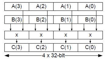 Многоядерный DSP TMS320C6678. Операционные ядра: вычислительные ресурсы процессора - 1