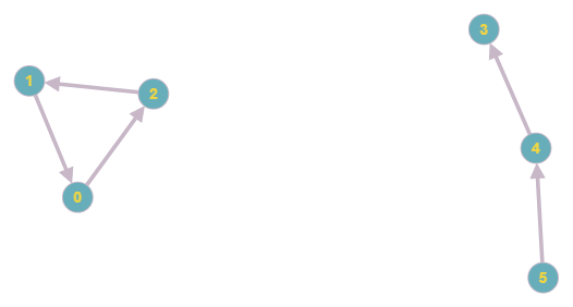 Поиск компонент сильной связности: алгоритм Косарайю - 3