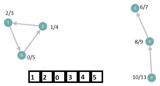 Поиск компонент сильной связности: алгоритм Косарайю - 4