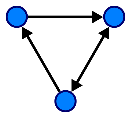 Поиск компонент сильной связности: алгоритм Косарайю - 1