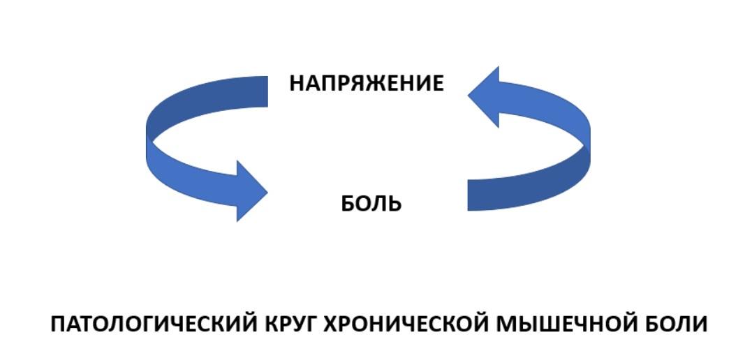 Программирование нервной системы человека. Триггерные точки - 3