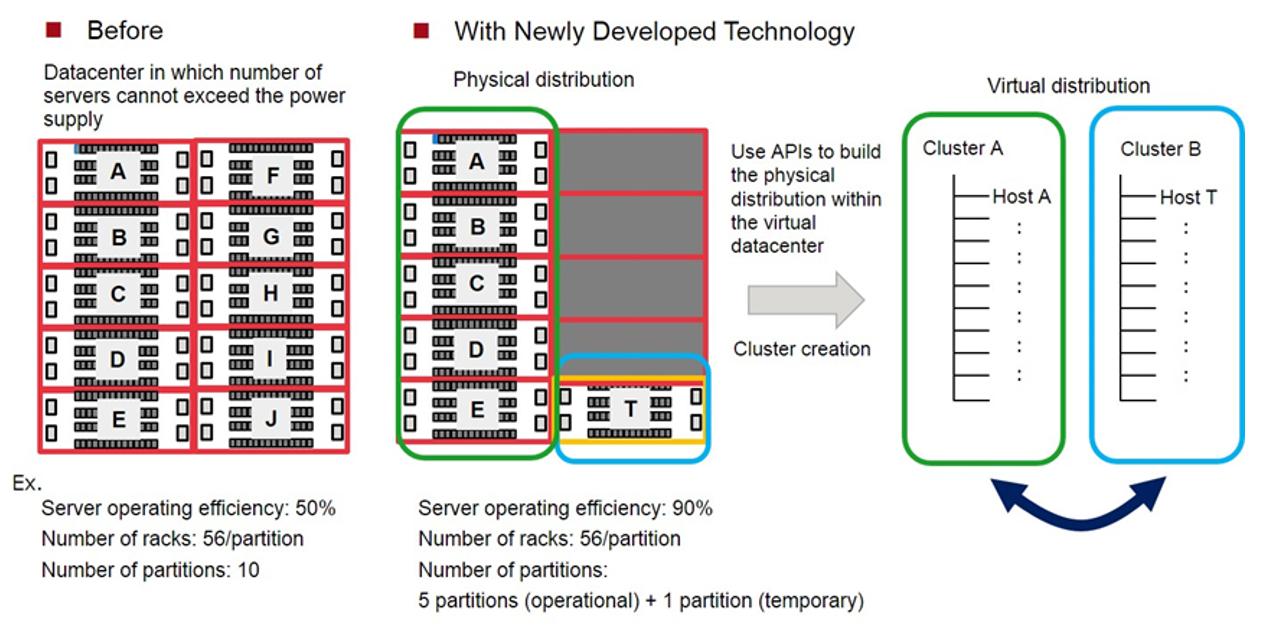 Fujitsu разработали технологию управления виртуальными машинами, повышающую эффективность использования серверов - 2
