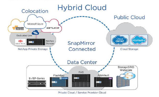 NetApp HCI ─ гиперконвергентная система нового поколения для работы с данными - 4