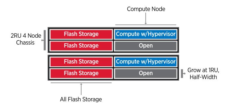 NetApp HCI ─ гиперконвергентная система нового поколения для работы с данными - 5