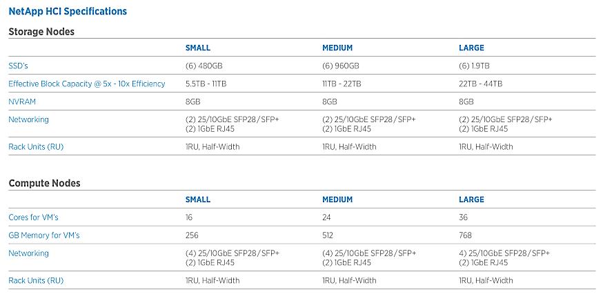 NetApp HCI ─ гиперконвергентная система нового поколения для работы с данными - 7