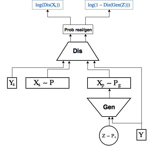 Автоэнкодеры в Keras, Часть 5: GAN(Generative Adversarial Networks) и tensorflow - 37
