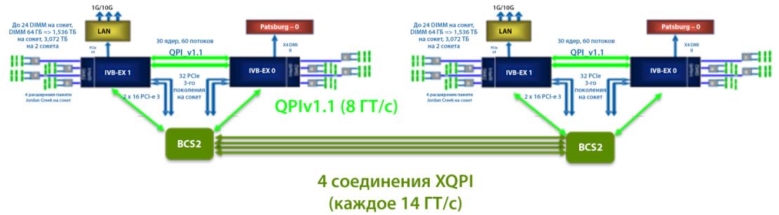Раскурочивание на части особо выносливого железа линейки bullion S, где 768 Гб оперативы - 7
