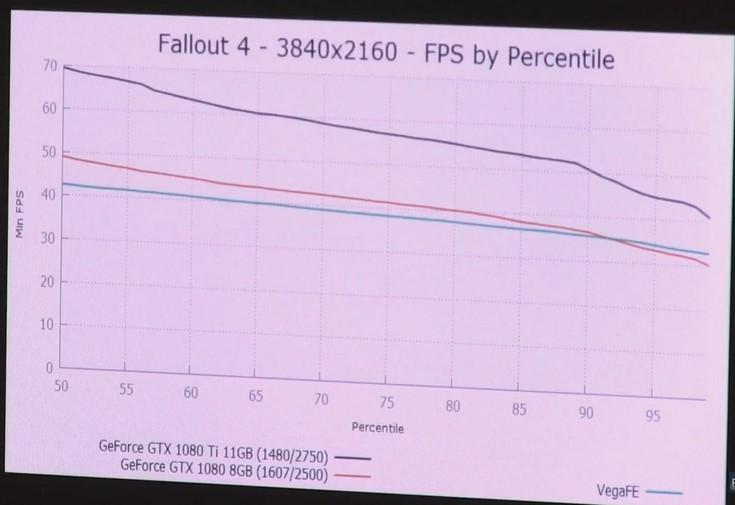 Radeon Vega Frontier Edition протестировали в шести играх