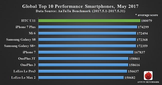 iPhone 7 Plus впервые уступил лидерство в рейтинге самых рейтинг производительных смартфонов AnTuTu