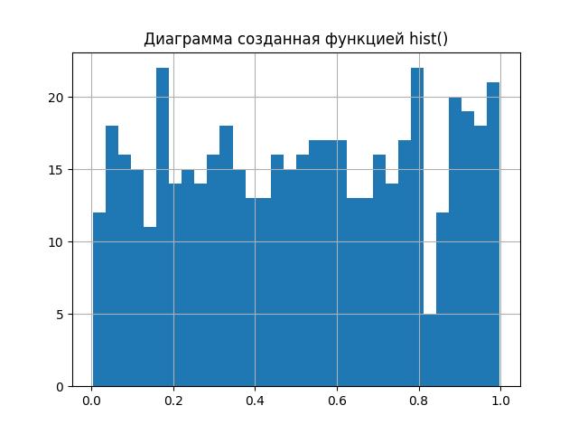 Вероятностный и информационный анализ результатов измерений на Python - 5