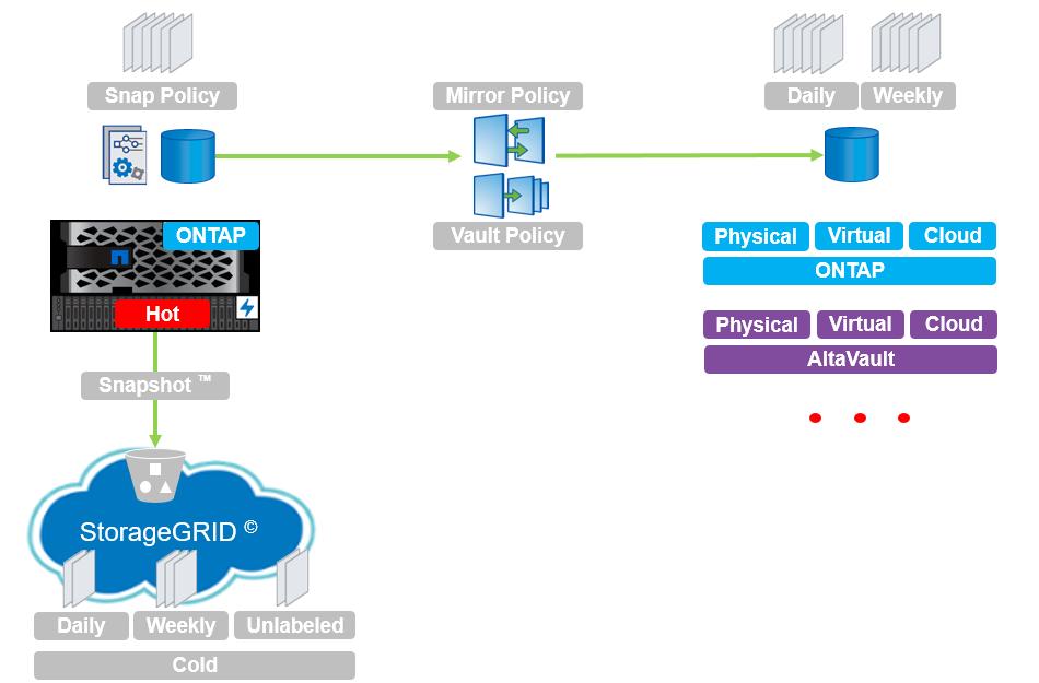 Как защитить корпоративное хранилище от вирусов-шифровальщиков снэпшотами - 1