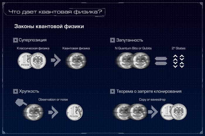 Квантовый компьютер: большая игра на повышение. Лекция в Яндексе - 11