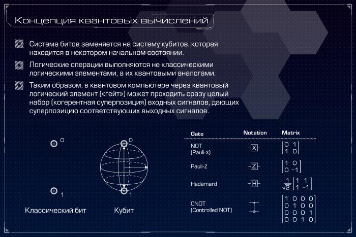 Квантовый компьютер: большая игра на повышение. Лекция в Яндексе - 12