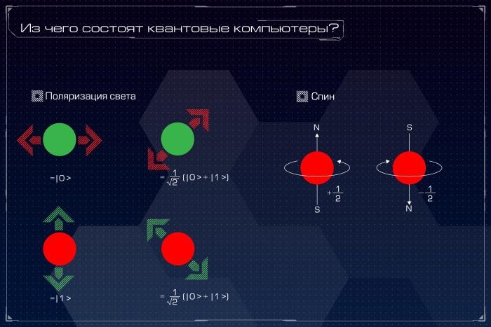 Квантовый компьютер: большая игра на повышение. Лекция в Яндексе - 13