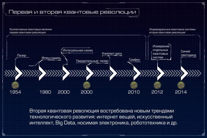 Квантовый компьютер: большая игра на повышение. Лекция в Яндексе - 3