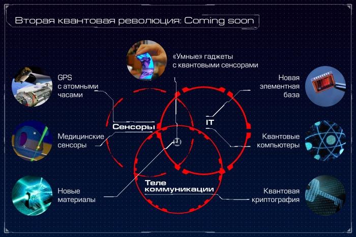 Квантовый компьютер: большая игра на повышение. Лекция в Яндексе - 4