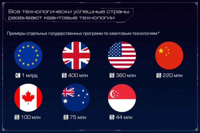 Квантовый компьютер: большая игра на повышение. Лекция в Яндексе - 5