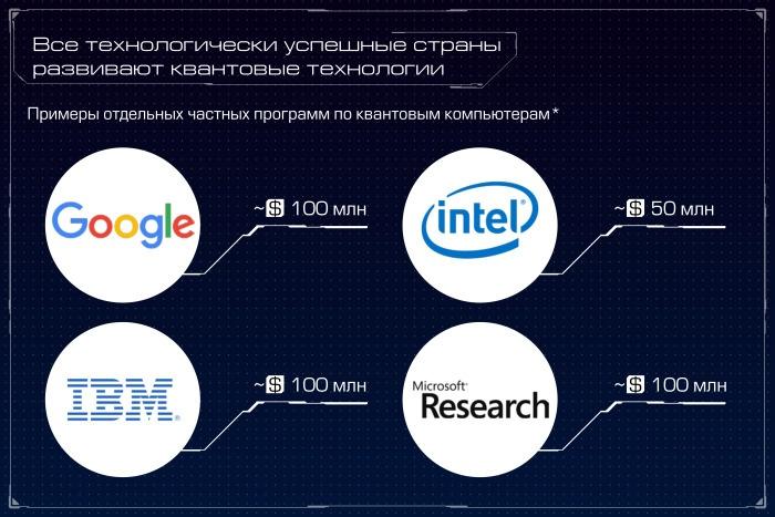 Квантовый компьютер: большая игра на повышение. Лекция в Яндексе - 6