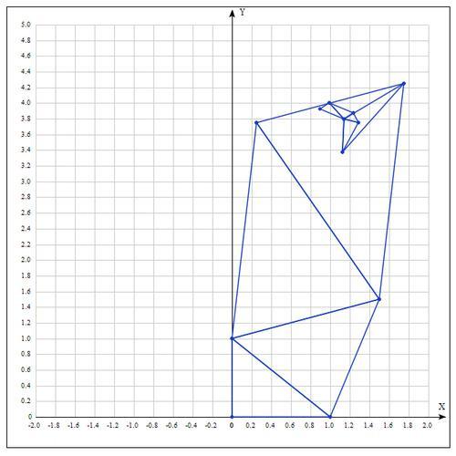 Метод оптимизации Нелдера — Мида. Пример реализации на Python - 96