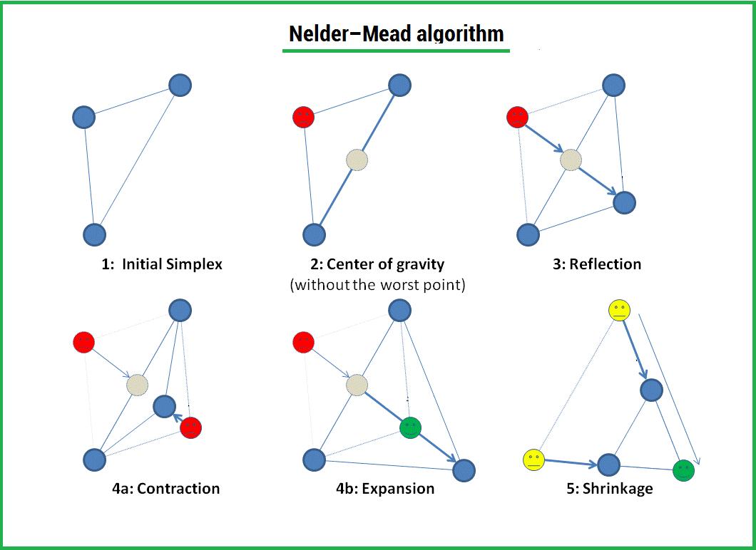 Метод оптимизации Нелдера — Мида. Пример реализации на Python - 1
