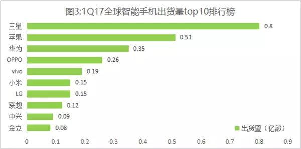 Опубликованы данные по мировым поставкам смартфонов в первом квартале 2017