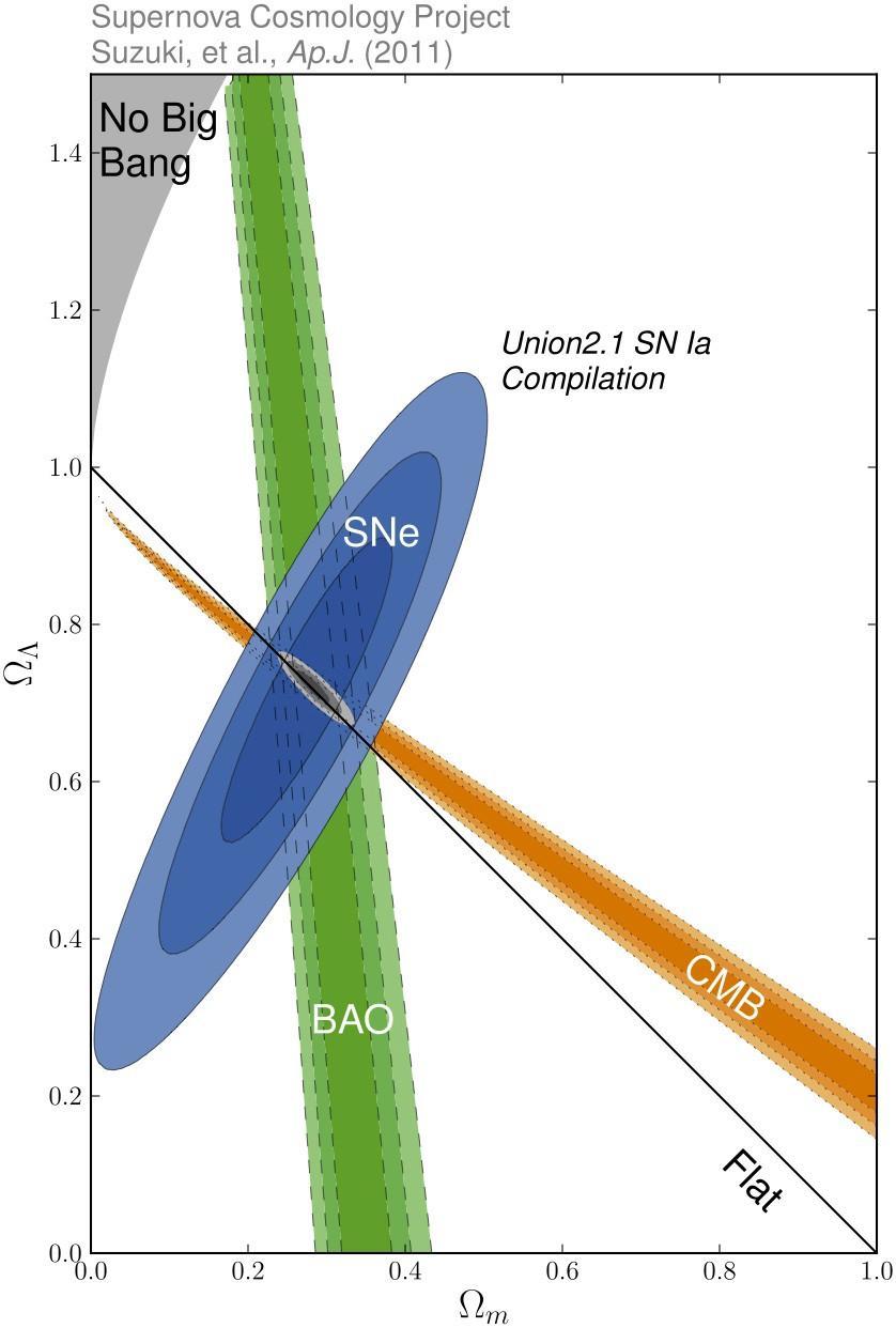 Спросите Итана: откуда нам известно, что Вселенной 13,8 млрд лет? - 8