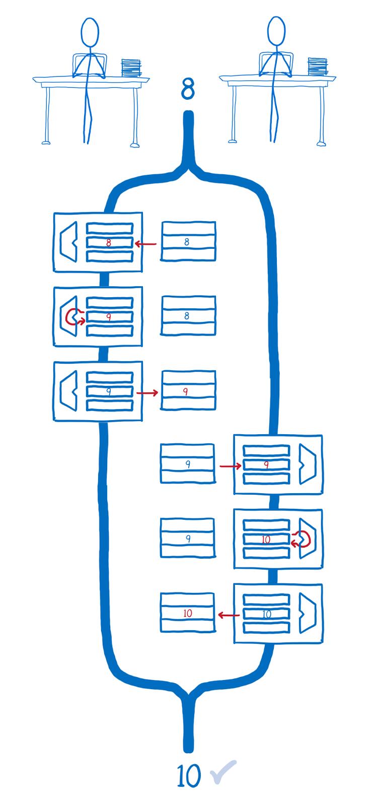ArrayBuffer и SharedArrayBuffer в JavaScript, часть 3: гонки потоков и Atomics - 10
