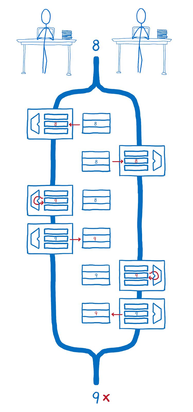 ArrayBuffer и SharedArrayBuffer в JavaScript, часть 3: гонки потоков и Atomics - 11