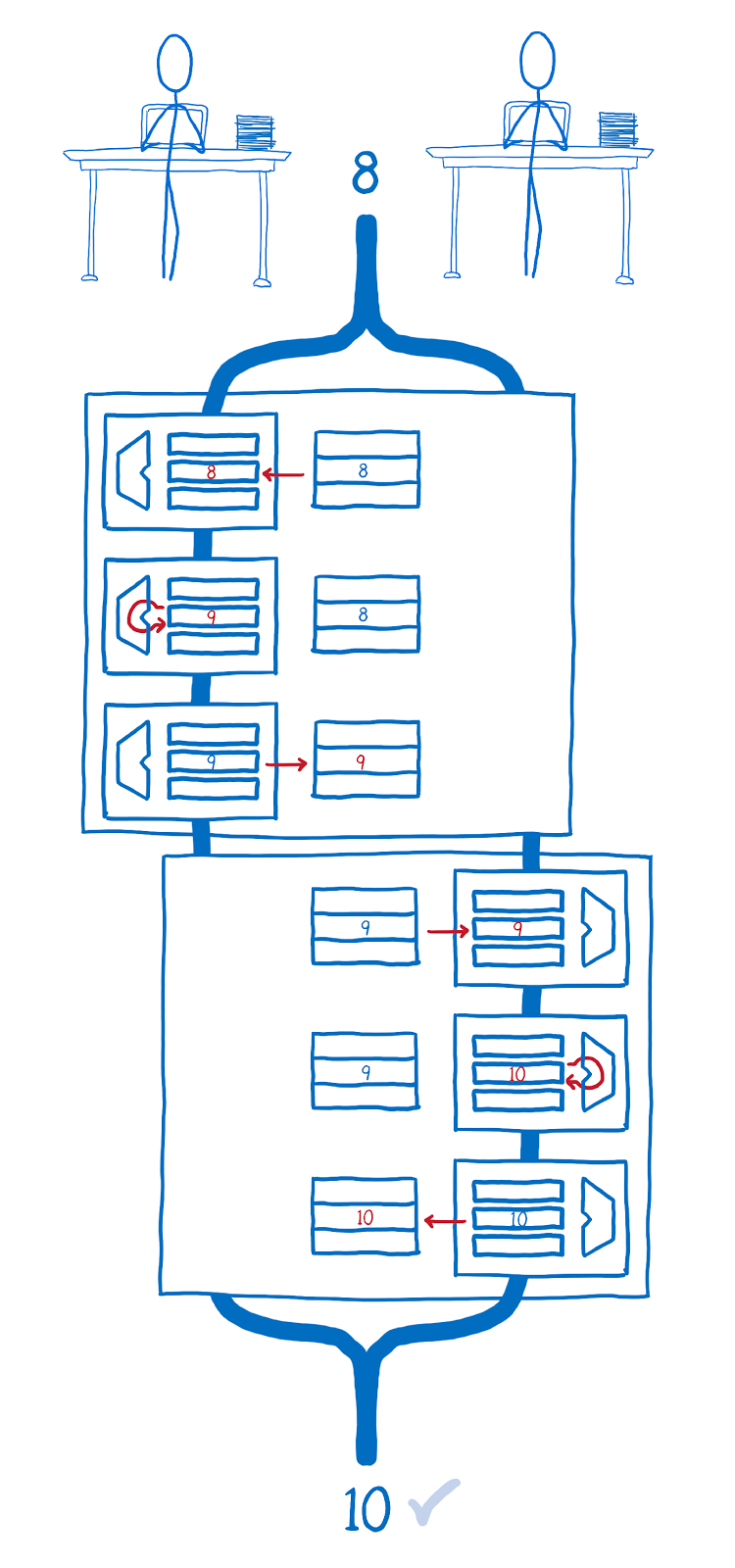 ArrayBuffer и SharedArrayBuffer в JavaScript, часть 3: гонки потоков и Atomics - 14