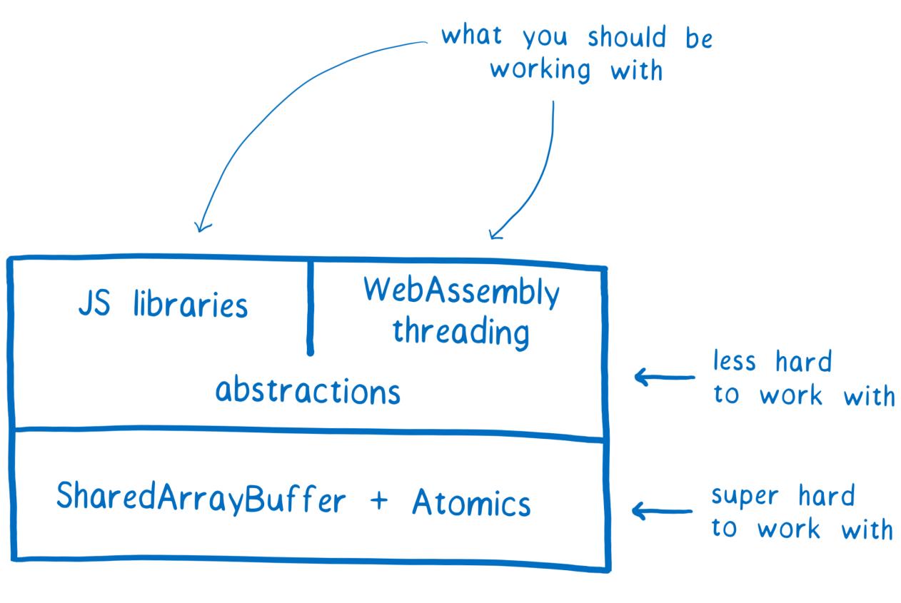 ArrayBuffer и SharedArrayBuffer в JavaScript, часть 3: гонки потоков и Atomics - 2