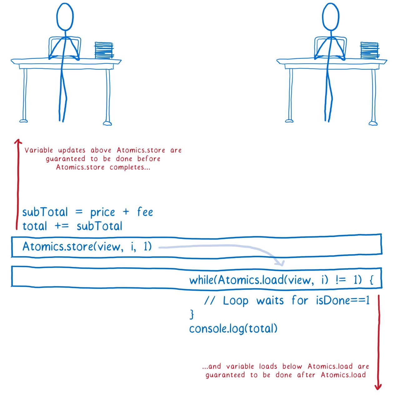 ArrayBuffer и SharedArrayBuffer в JavaScript, часть 3: гонки потоков и Atomics - 28